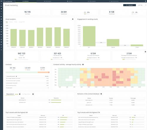 [Nueva funcionalidad] Nuevo e inigualable dashboard «E-mail Marketing». Conoce nuevos tipos de datos relativos a comportamientos y transacciones para mejorar la eficacia de los correos electrónicos enviados.